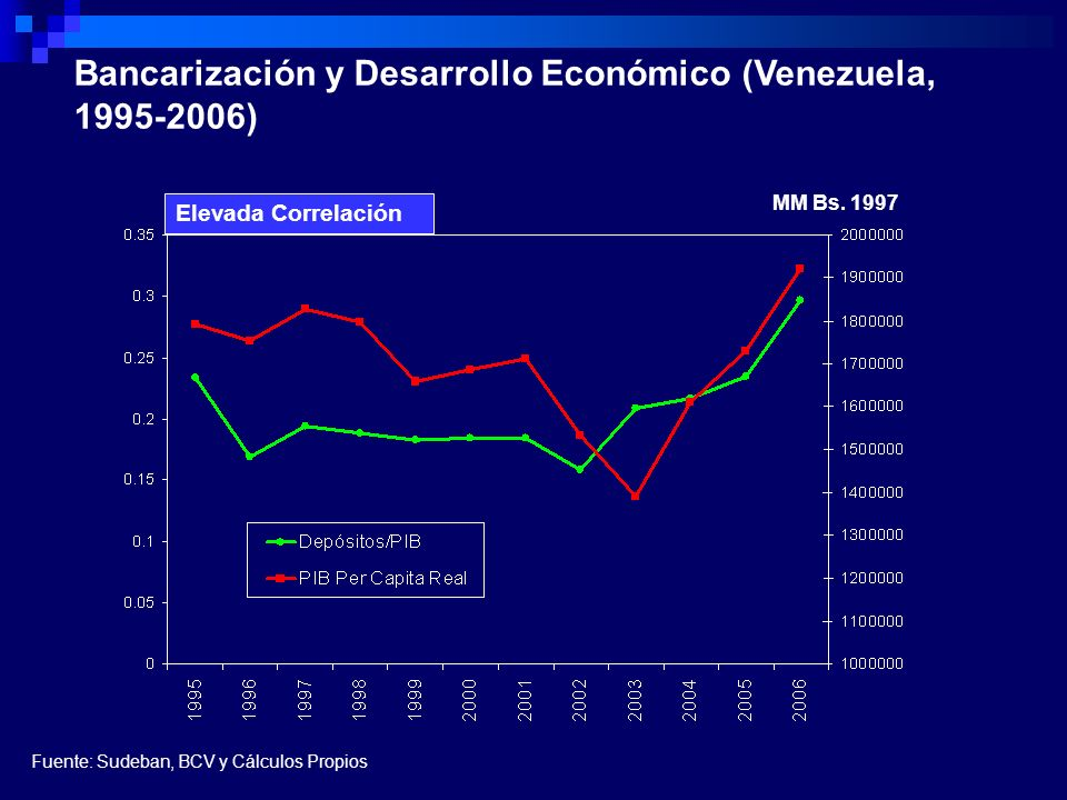 Bancarización y Desarrollo Económico (Venezuela, 1995-2006)