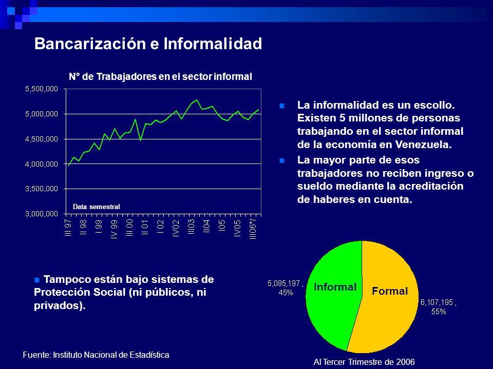 Bancarización e Informalidad