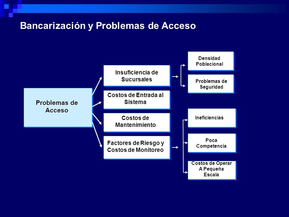 Bancarización y Problemas de Acceso