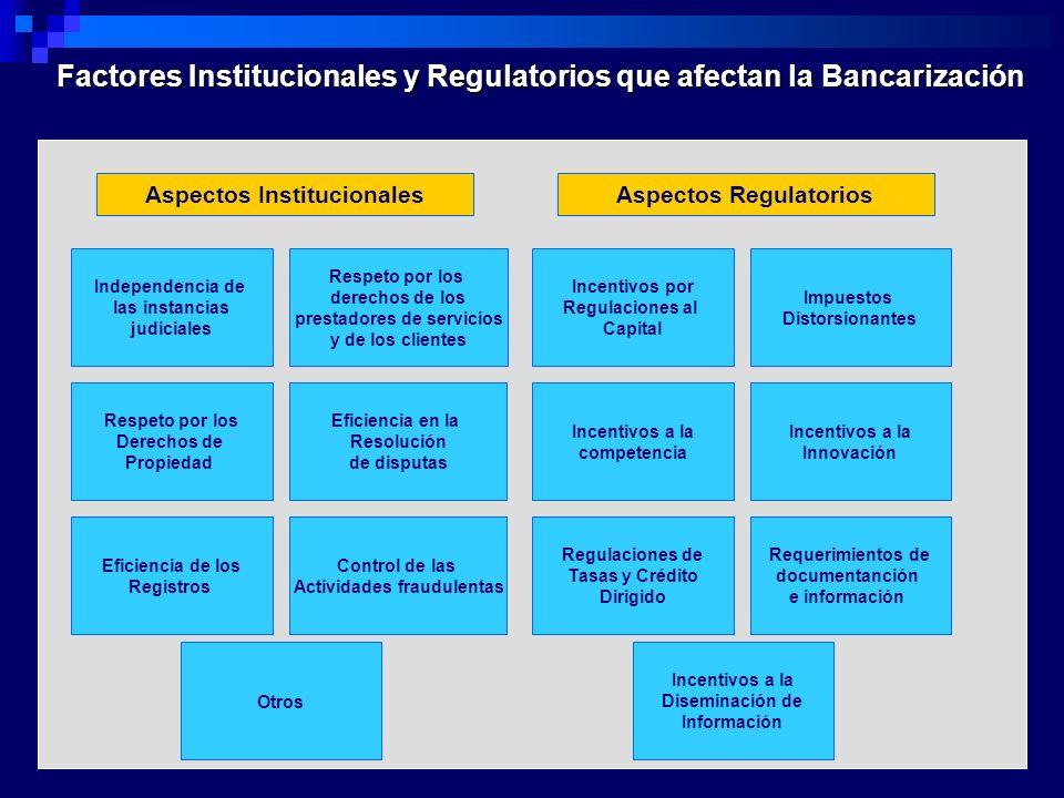 Factores Institucionales y Regulatorios que afectan la Bancarización