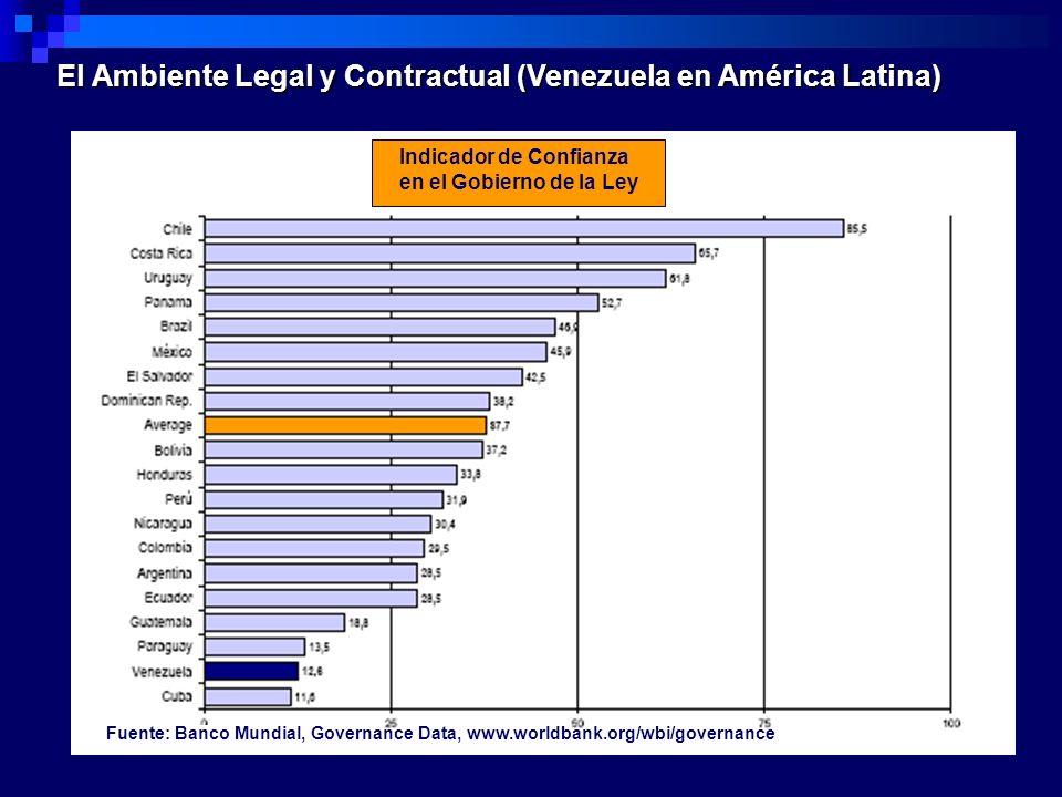 El Ambiente Legal y Contractual (Venezuela en América Latina)