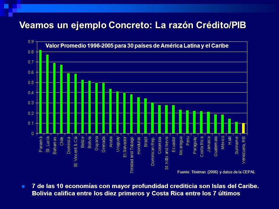 Veamos un ejemplo Concreto: La razón Crédito/PIB