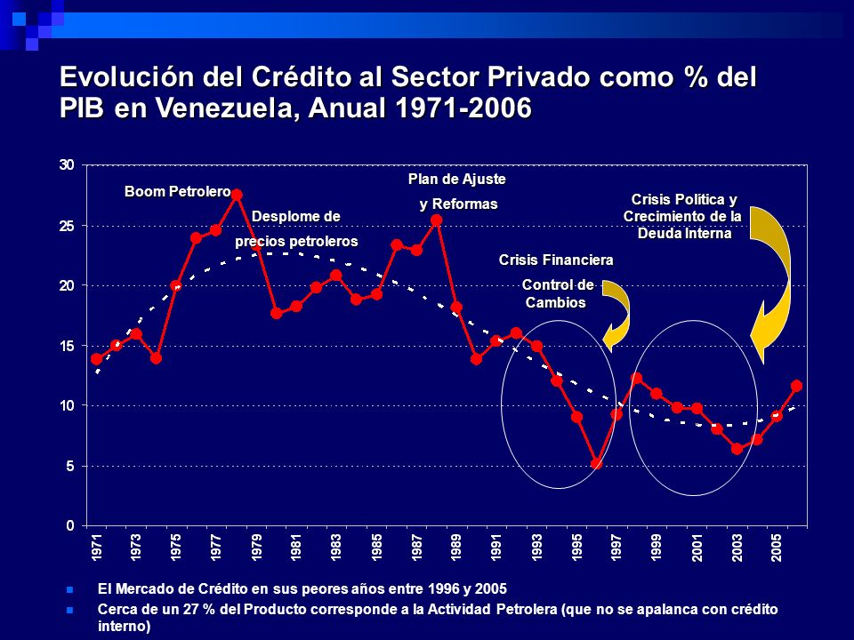 Evolución del Crédito al Sector Privado como % del PIB en Venezuela, Anual 1971-2006