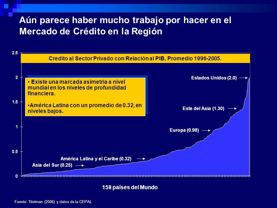 Credito al Sector Privado con Relación al PIB, Promedio 1996-2005.
