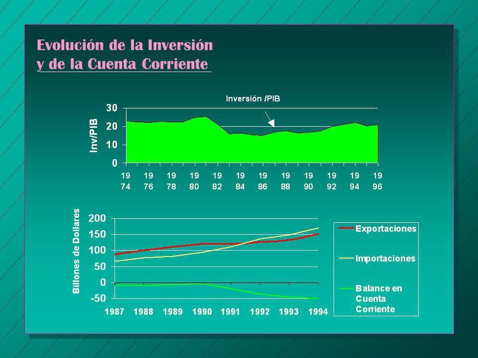 Evolución de la Inversión y de la Cuenta Corriente