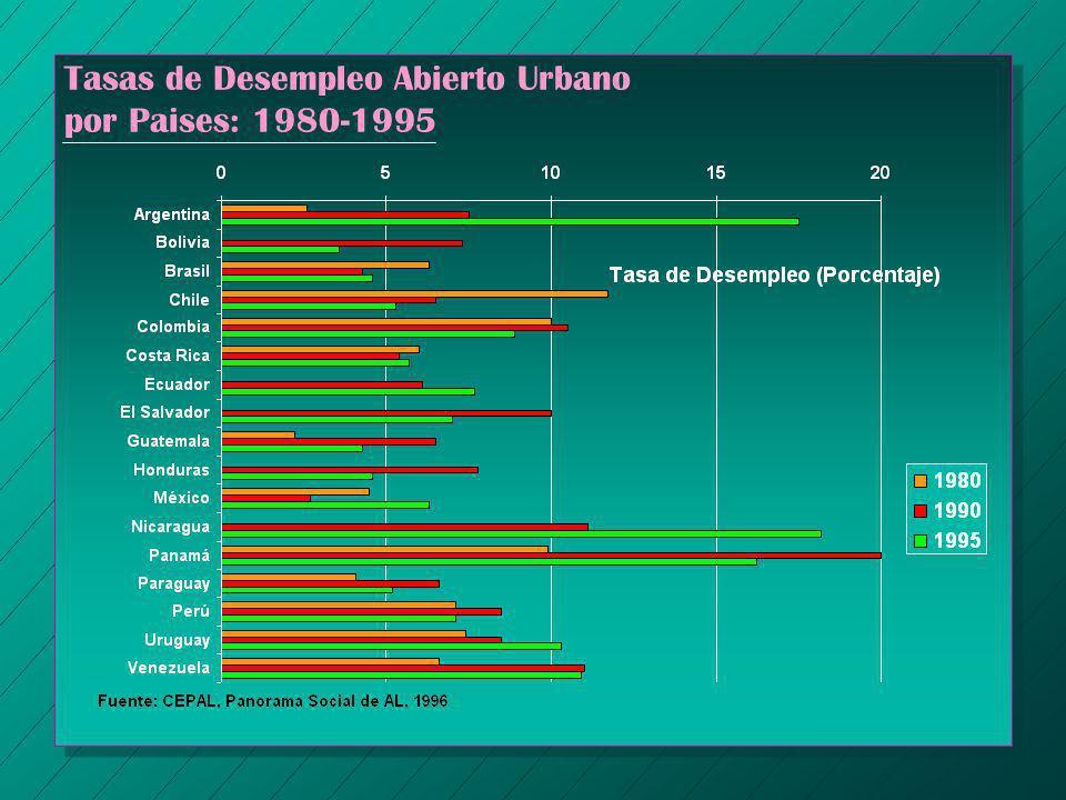 Tasas de Desempleo Abierto Urbano por Paises: 1980-1995