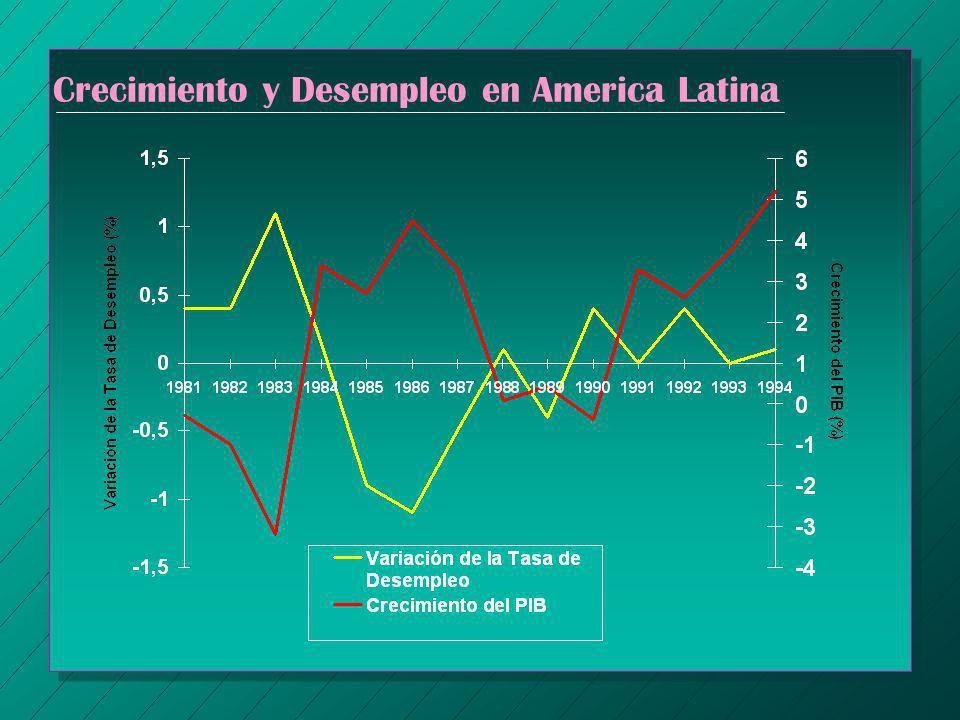 Crecimiento y Desempleo en America Latina
