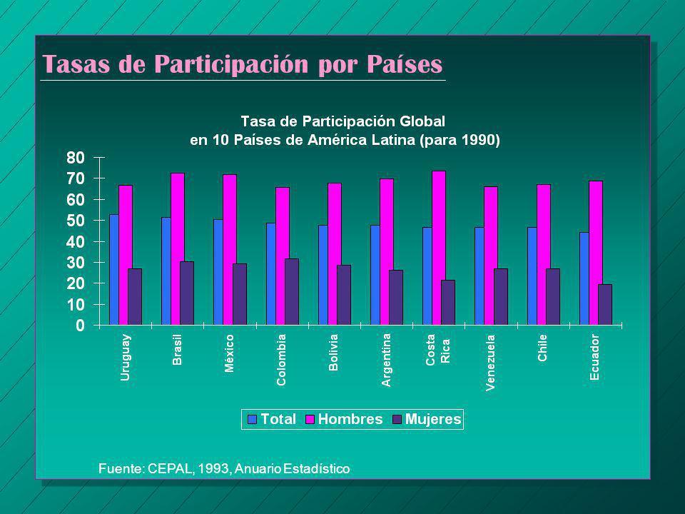 Tasas de Participación por Países