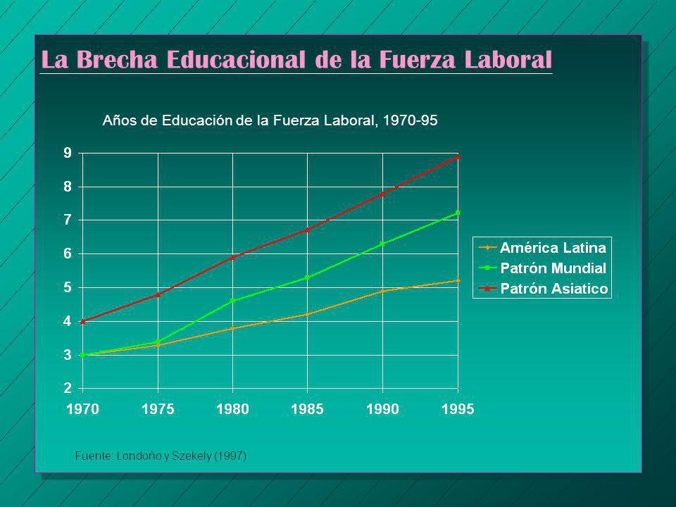 La Brecha Educacional de la Fuerza Laboral