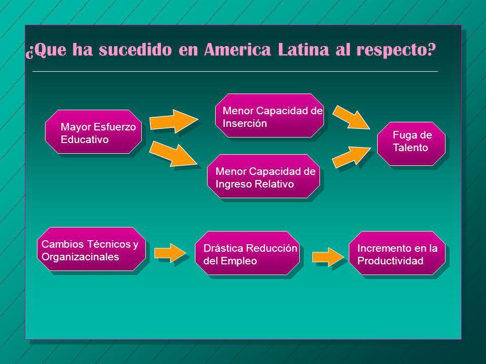 ¿Que ha sucedido en America Latina al respecto