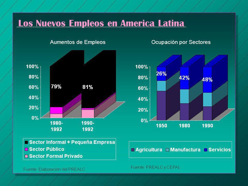 Los Nuevos Empleos en America Latina