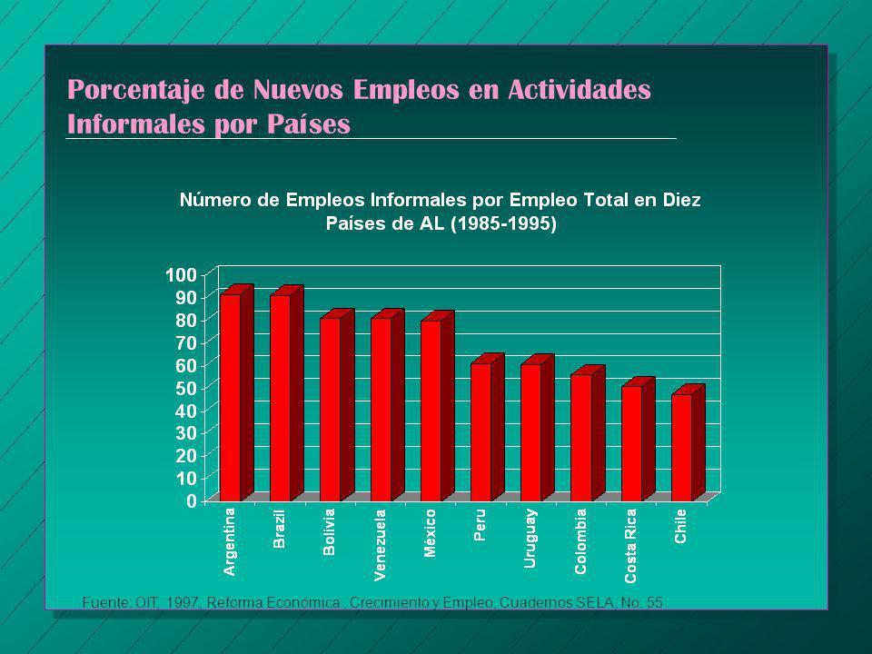 Porcentaje de Nuevos Empleos en Actividades Informales por Países