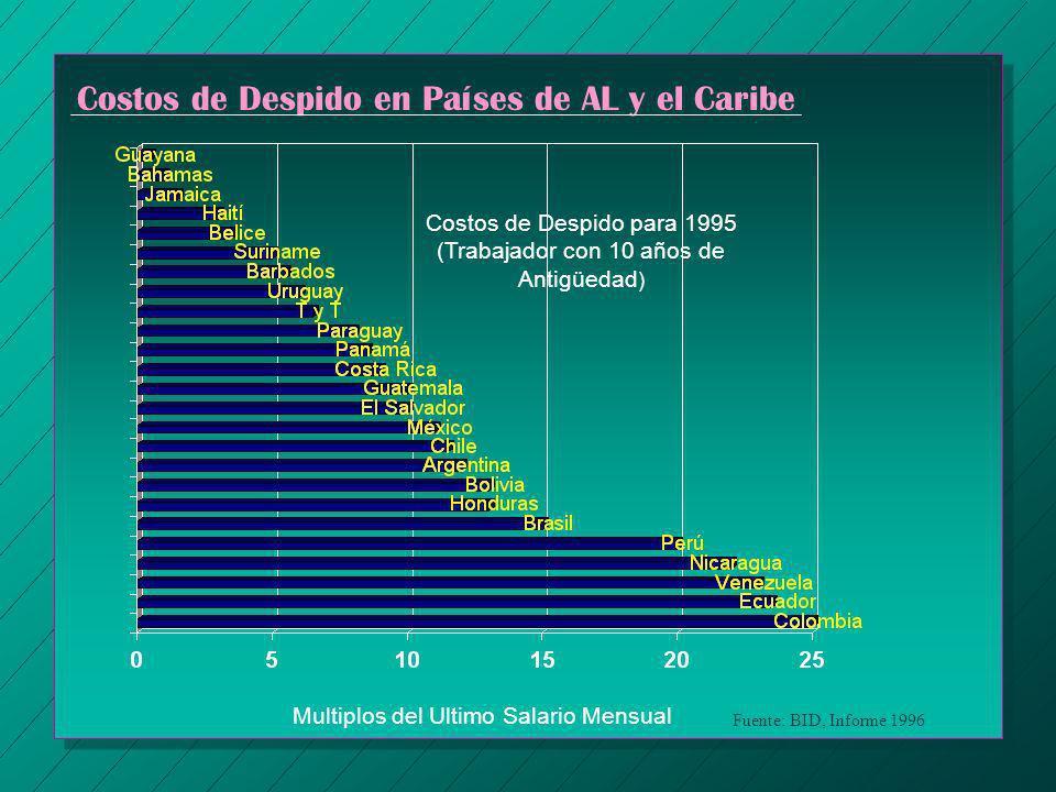 Costos de Despido en Países de AL y el Caribe