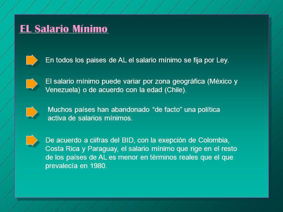 EL Salario Mínimo En todos los paises de AL el salario mínimo se fija por Ley.