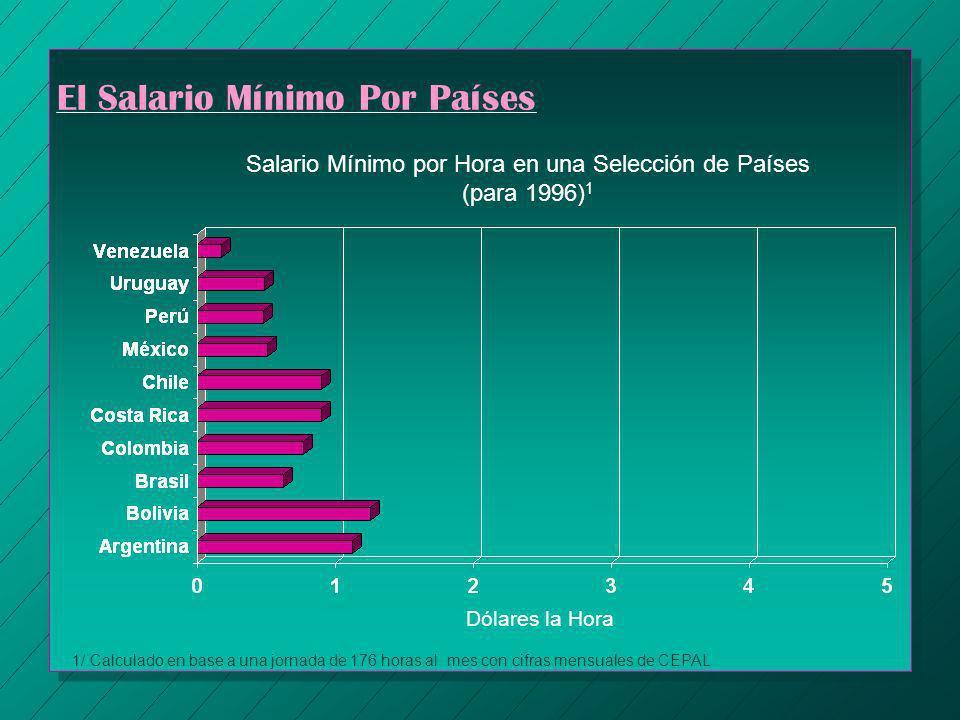 El Salario Mínimo Por Países