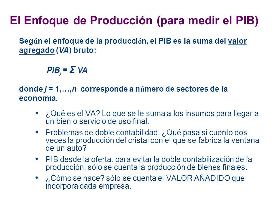 El Enfoque de Producción (para medir el PIB)