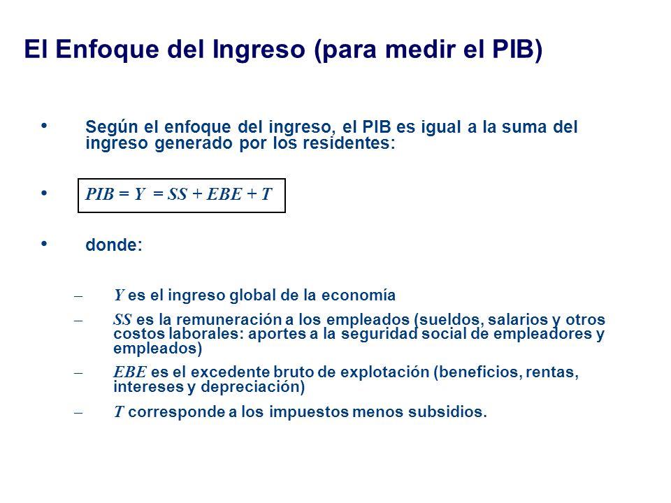 El Enfoque del Ingreso (para medir el PIB)