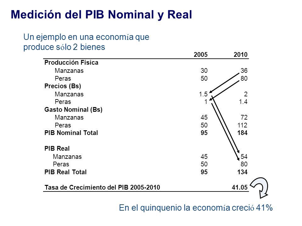 Medición del PIB Nominal y Real
