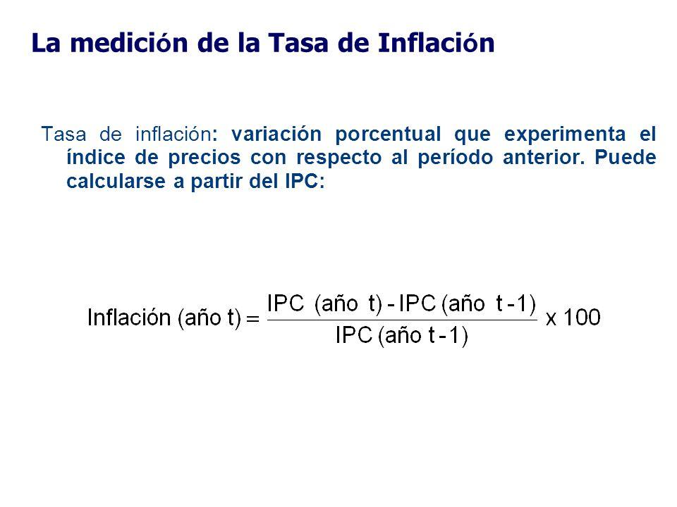 La medición de la Tasa de Inflación