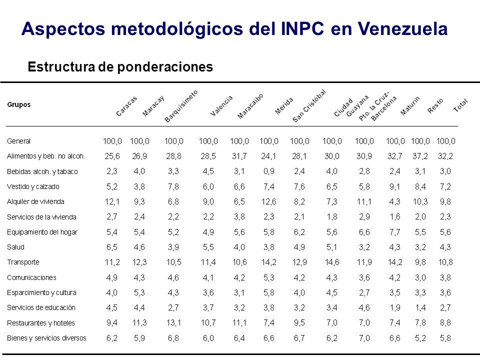 Aspectos metodológicos del INPC en Venezuela