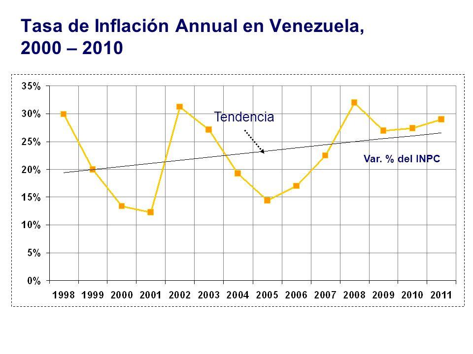 Tasa de Inflación Annual en Venezuela, 2000 – 2010
