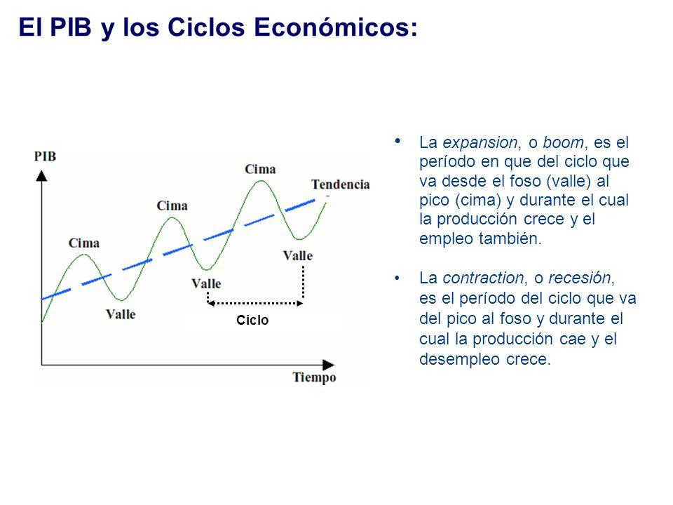 El PIB y los Ciclos Económicos: