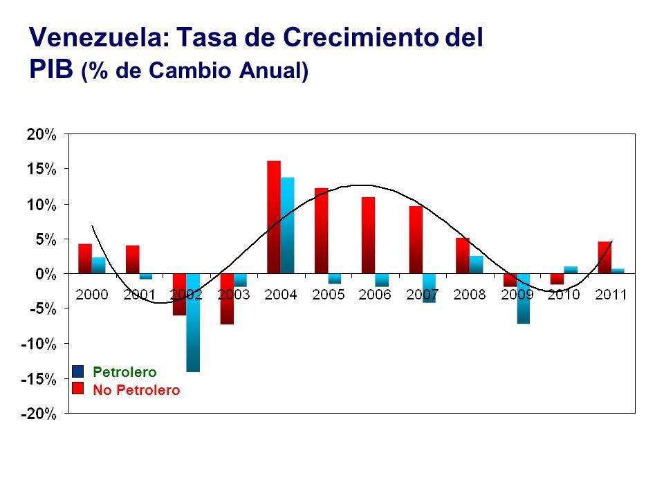 Venezuela: Tasa de Crecimiento del PIB (% de Cambio Anual)