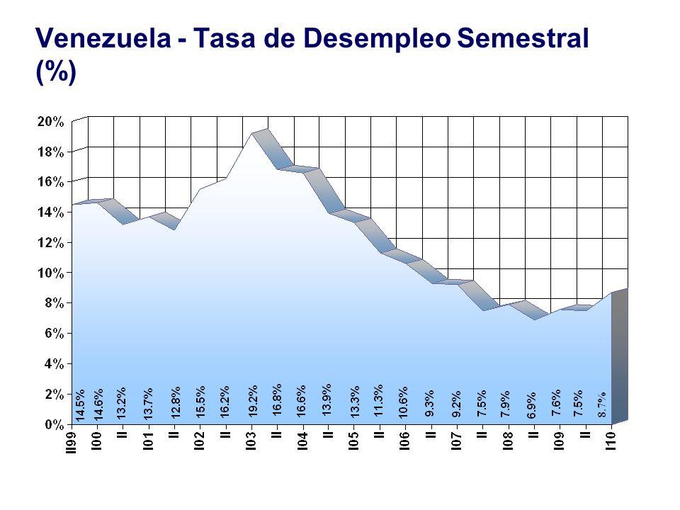 Venezuela - Tasa de Desempleo Semestral (%)