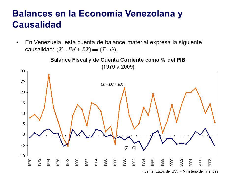 Balances en la Economía Venezolana y Causalidad