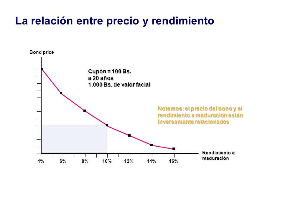 La relación entre precio y rendimiento