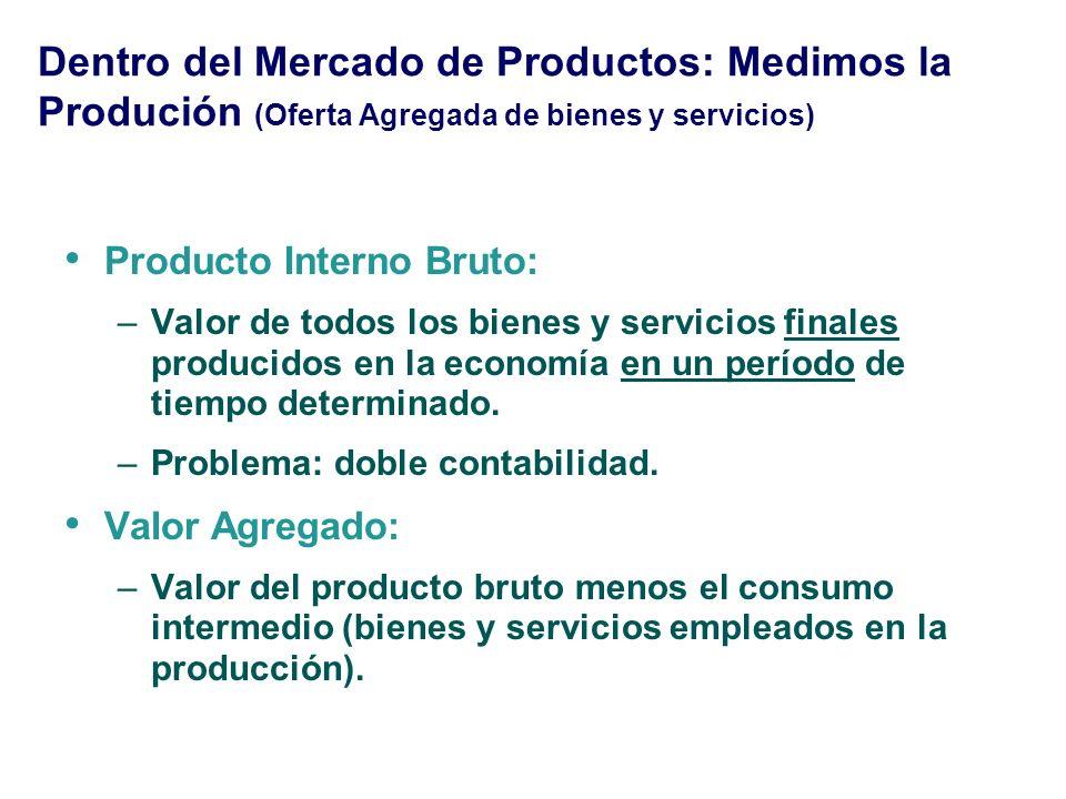 Dentro del Mercado de Productos: Medimos la Produción (Oferta Agregada de bienes y servicios)