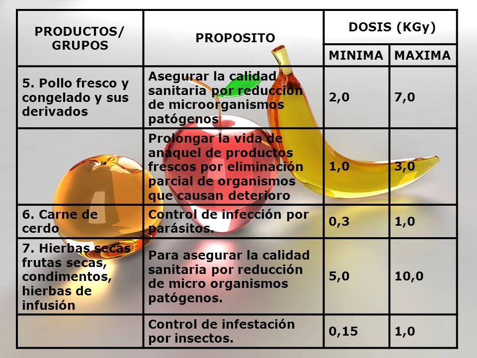 PRODUCTOS/ GRUPOS. PROPOSITO. DOSIS (KGy) MINIMA. MAXIMA. 5. Pollo fresco y congelado y sus derivados.