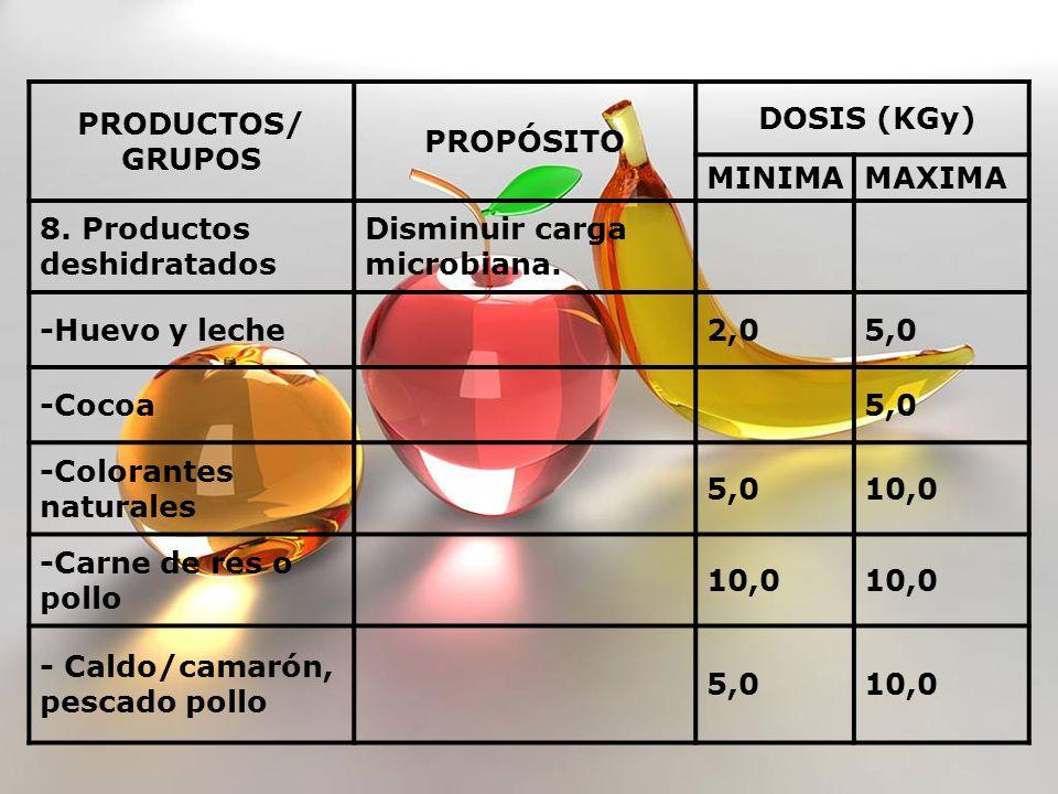PRODUCTOS/ GRUPOS. PROPÓSITO. DOSIS (KGy) MINIMA. MAXIMA. 8. Productos deshidratados. Disminuir carga microbiana.
