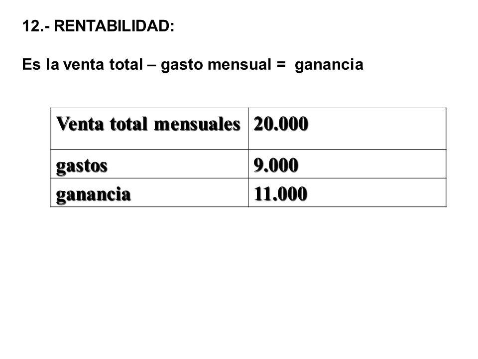 Venta total mensuales 20.000 gastos 9.000 ganancia 11.000