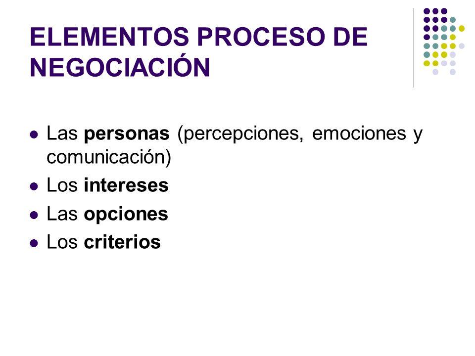 ELEMENTOS PROCESO DE NEGOCIACIÓN