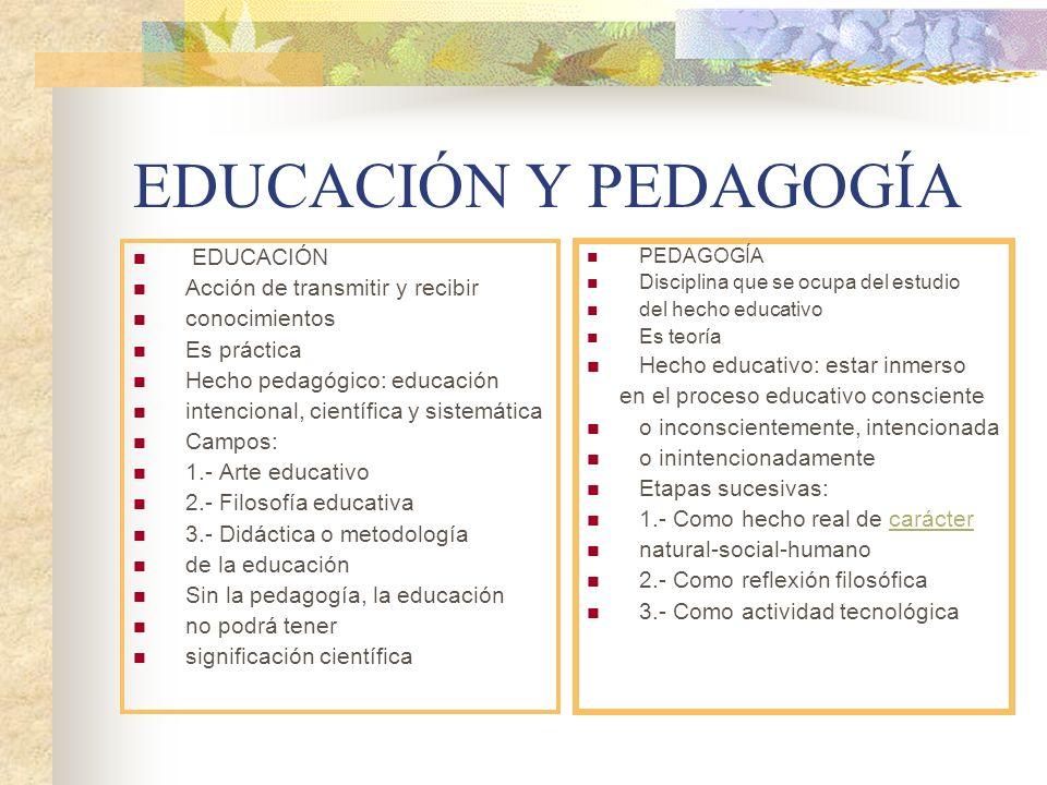 EDUCACIÓN Y PEDAGOGÍA EDUCACIÓN Acción de transmitir y recibir