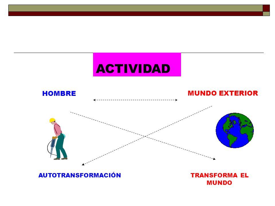 HOMBRE MUNDO EXTERIOR AUTOTRANSFORMACIÓN TRANSFORMA EL MUNDO ACTIVIDAD