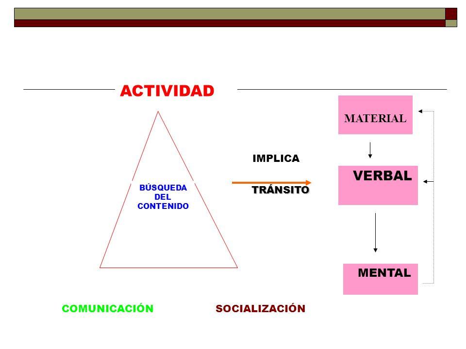 ACTIVIDAD MATERIAL IMPLICA COMUNICACIÓN SOCIALIZACIÓN VERBAL BÚSQUEDA
