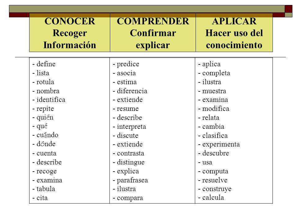 CONOCER Recoger Información APLICAR Hacer uso del conocimiento