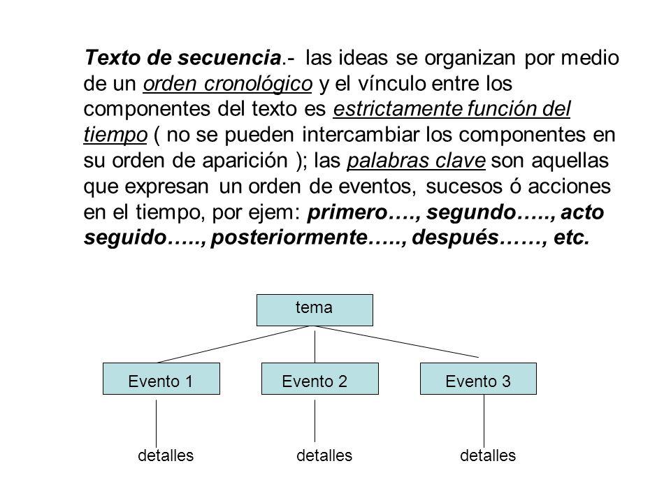 Texto de secuencia.- las ideas se organizan por medio de un orden cronológico y el vínculo entre los componentes del texto es estrictamente función del tiempo ( no se pueden intercambiar los componentes en su orden de aparición ); las palabras clave son aquellas que expresan un orden de eventos, sucesos ó acciones en el tiempo, por ejem: primero…., segundo….., acto seguido….., posteriormente….., después……, etc.