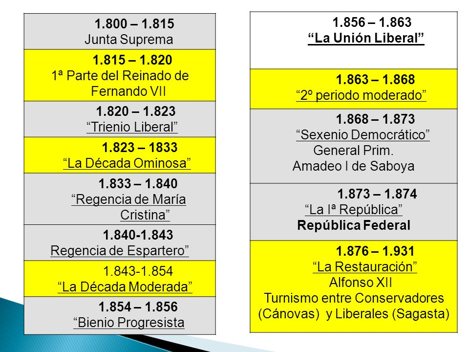 1ª Parte del Reinado de Fernando VII 1.820 – 1.823 Trienio Liberal