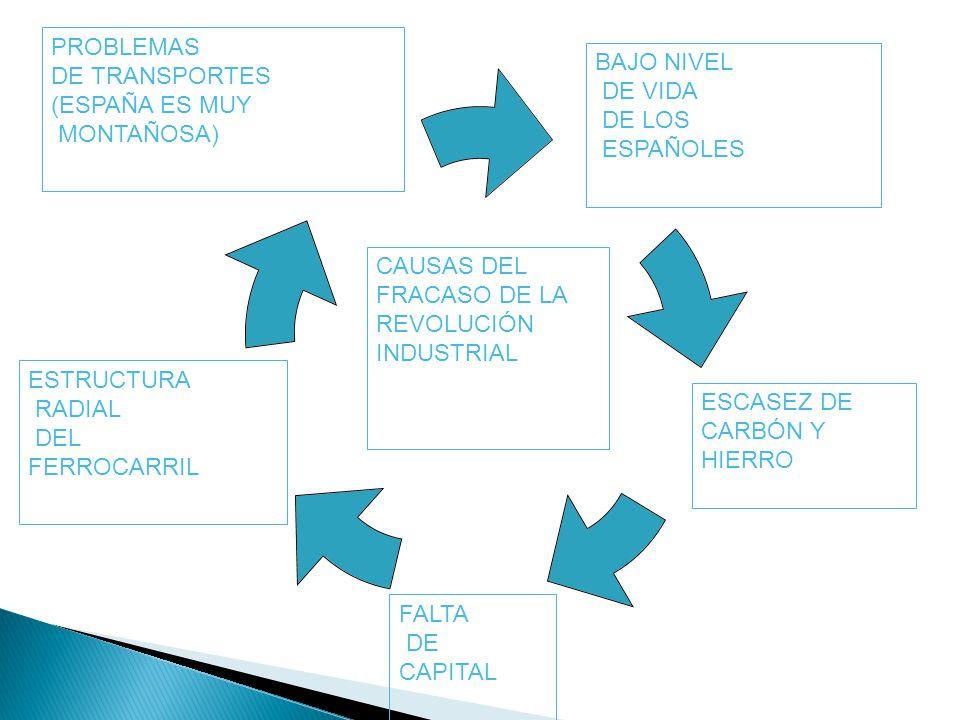 PROBLEMAS DE TRANSPORTES. (ESPAÑA ES MUY. MONTAÑOSA) BAJO NIVEL. DE VIDA. DE LOS. ESPAÑOLES. CAUSAS DEL.
