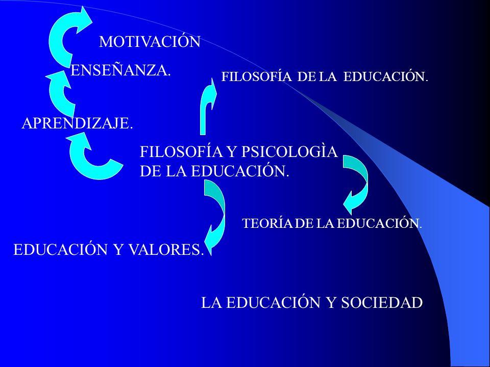 FILOSOFÍA Y PSICOLOGÌA DE LA EDUCACIÓN.