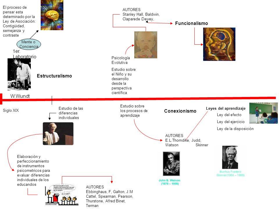 Funcionalismo 1er. Laboratorio Estructuralismo W.Wundt Conexionismo
