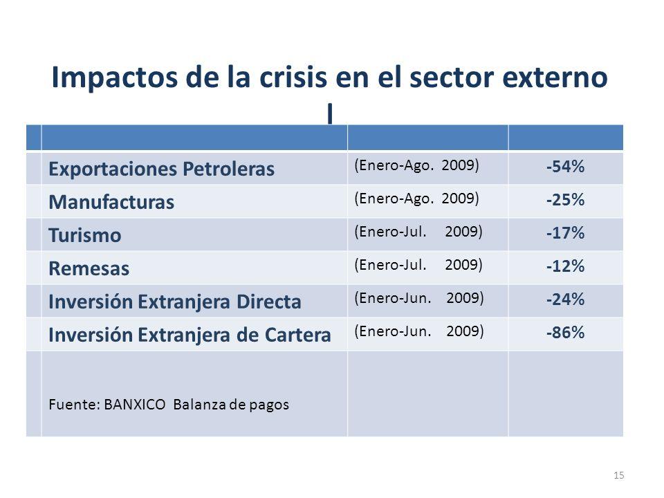 Impactos de la crisis en el sector externo |