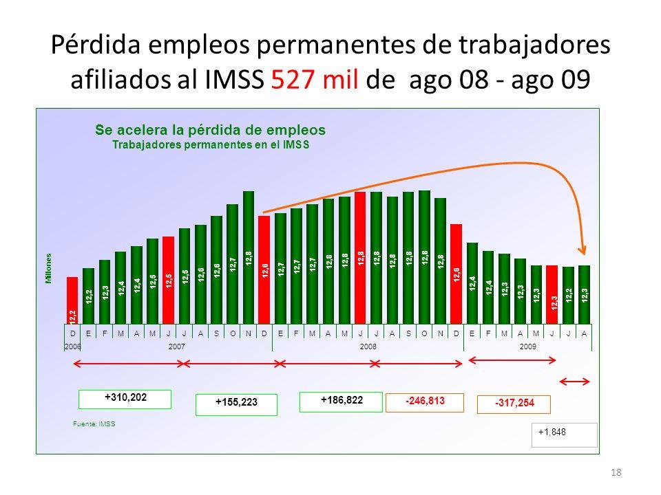 Pérdida empleos permanentes de trabajadores afiliados al IMSS 527 mil de ago 08 - ago 09