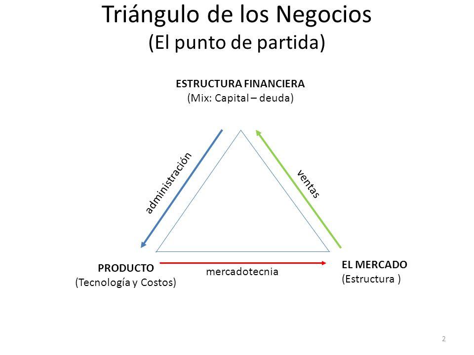 Triángulo de los Negocios (El punto de partida)