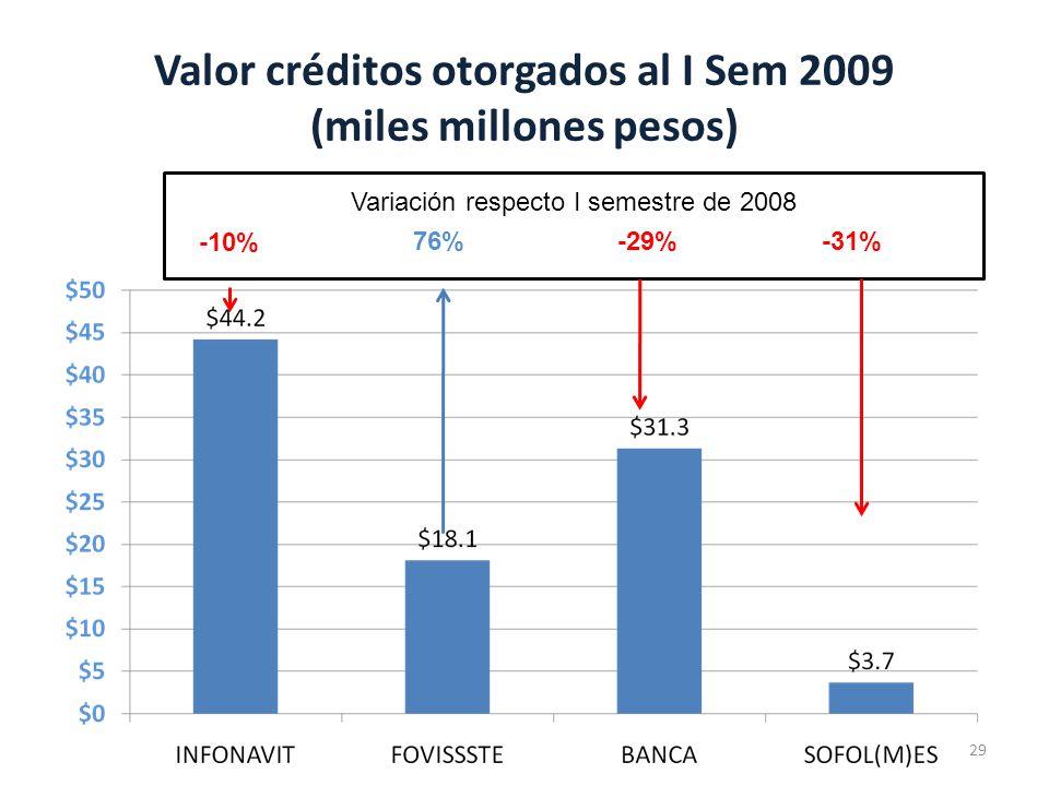Valor créditos otorgados al I Sem 2009 (miles millones pesos)