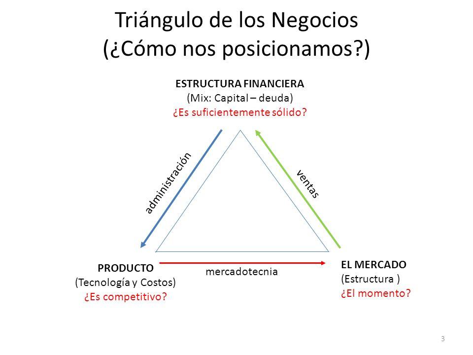 Triángulo de los Negocios (¿Cómo nos posicionamos )