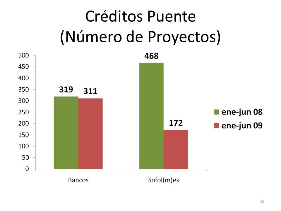 Créditos Puente (Número de Proyectos)